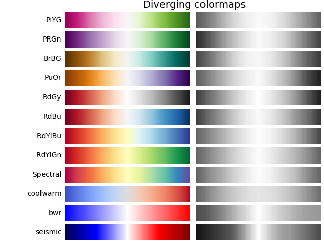 Colormaps in Matplotlib — Matplotlib 2 0 0b1 post7580 dev0+