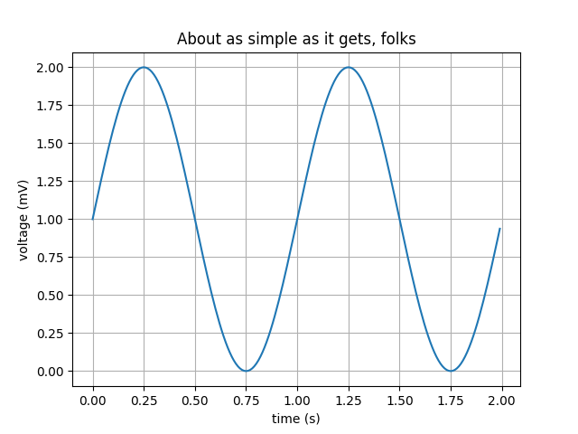 Sample plots in Matplotlib — Matplotlib 2 0 0b1 post7580